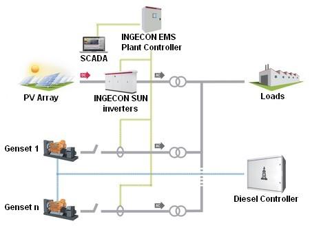 kirloskar generator wiring diagram kirloskar image wiring diagram genset controller ems 28 wiring discover your on kirloskar generator wiring diagram